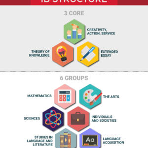 IB International Baccalaureate Structure Struttura