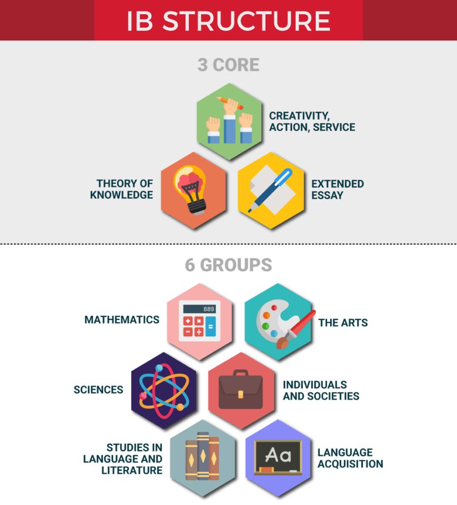 IB International Baccalaureate Structure Struttura